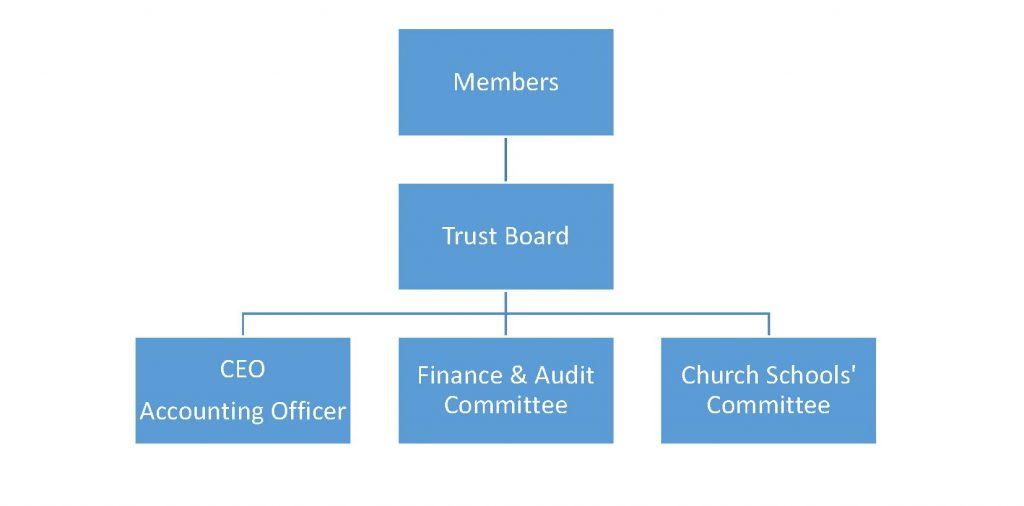 Governance and Financial information 1